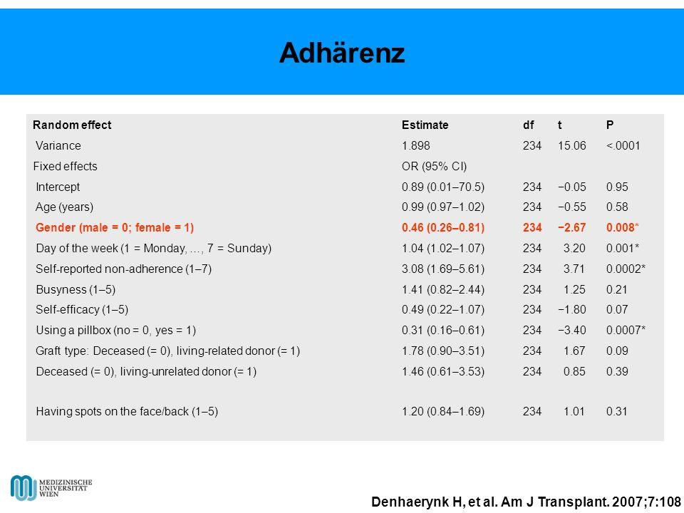 Adhärenz Denhaerynk H, et al. Am J Transplant. 2007;7:108