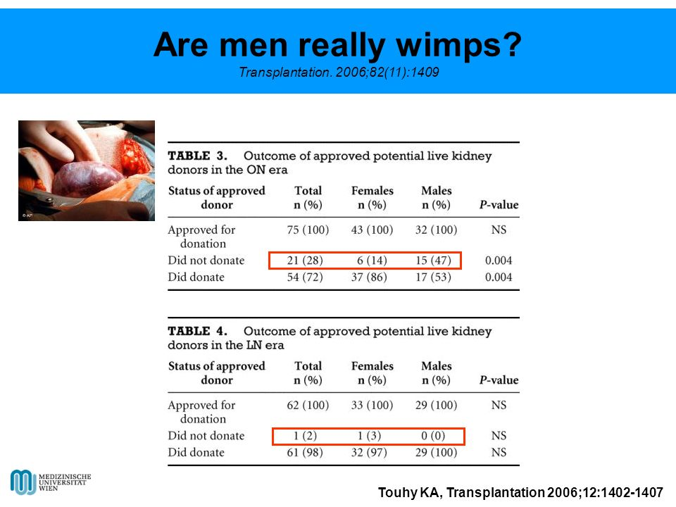 Are men really wimps Transplantation. 2006;82(11):1409