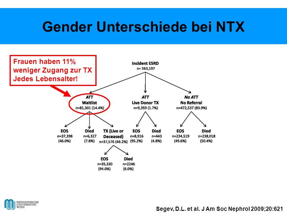 Gender Unterschiede bei NTX