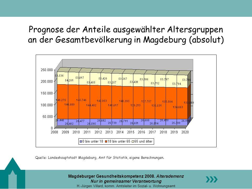 Prognose der Anteile ausgewählter Altersgruppen an der Gesamtbevölkerung in Magdeburg (absolut)