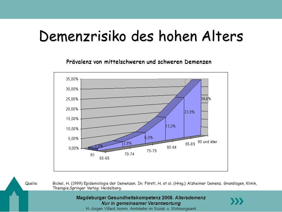 Demenzrisiko des hohen Alters