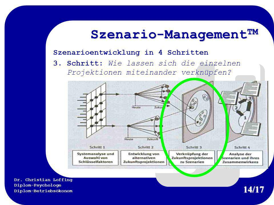 Szenario-ManagementTM