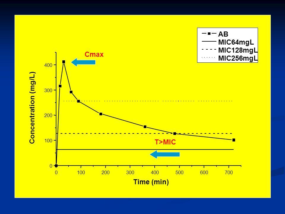 AB MIC64mgL MIC128mgL Cmax MIC256mgL Concentration (mg/L) T>MIC