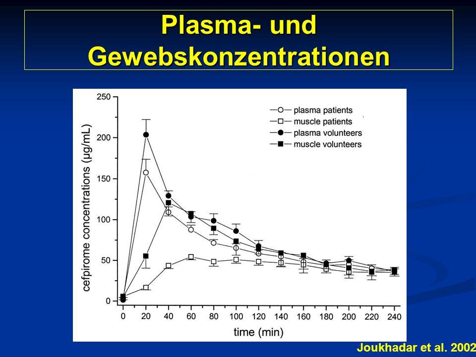 Plasma- und Gewebskonzentrationen