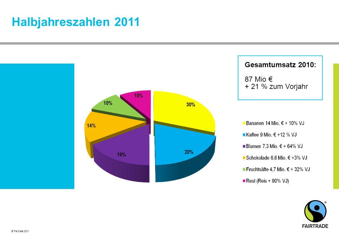 Halbjahreszahlen 2011 Gesamtumsatz 2010: 87 Mio € + 21 % zum Vorjahr