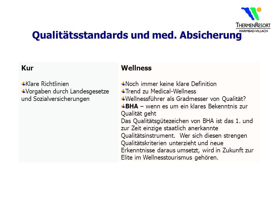 Qualitätsstandards und med. Absicherung