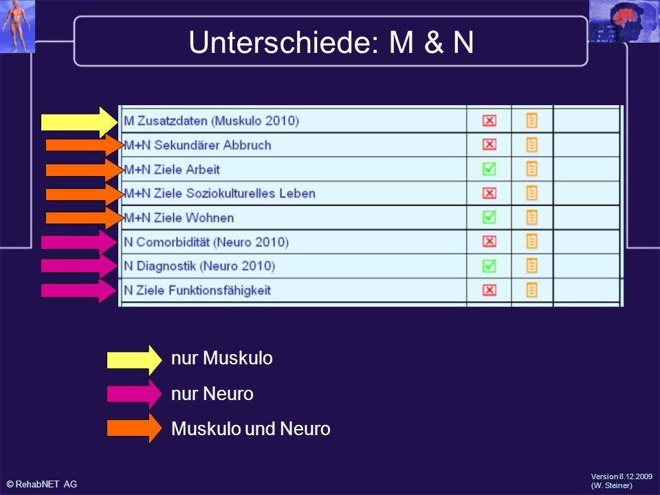 Unterschiede: M & N nur Muskulo nur Neuro Muskulo und Neuro 25.1.2000
