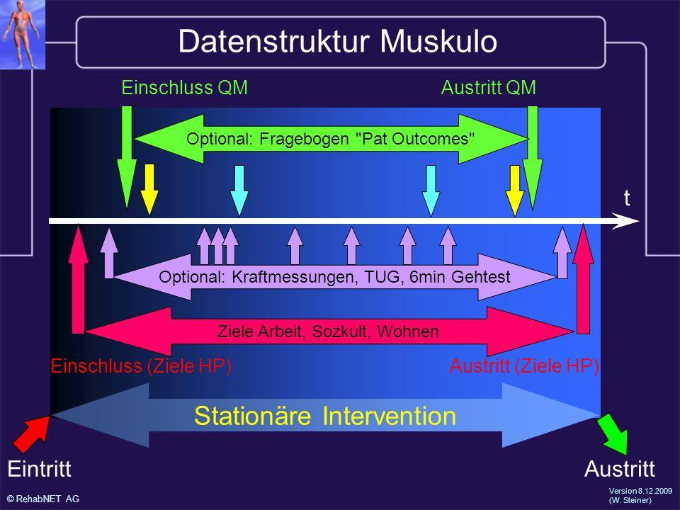 Datenstruktur Muskulo