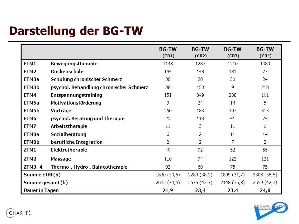 Darstellung der BG-TW BG-TW ETM1 Bewegungstherapie 1148 1287 1210 1480