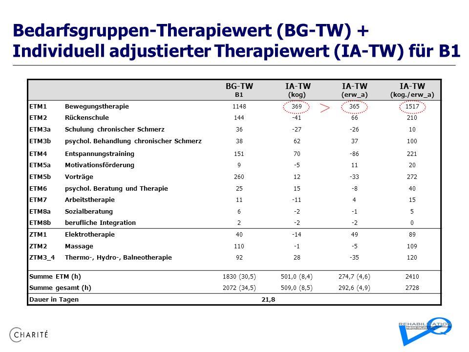 Bedarfsgruppen-Therapiewert (BG-TW) + Individuell adjustierter Therapiewert (IA-TW) für B1