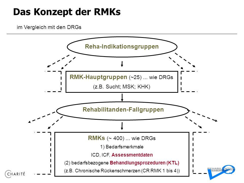 Reha-Indikationsgruppen Rehabilitanden-Fallgruppen