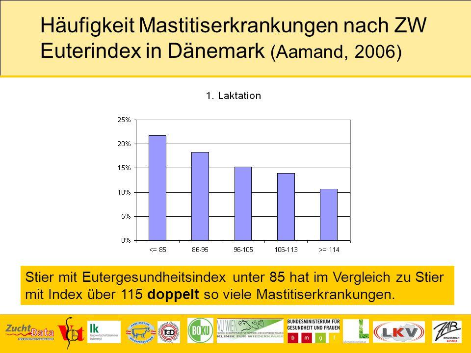 Häufigkeit Mastitiserkrankungen nach ZW Euterindex in Dänemark (Aamand, 2006)