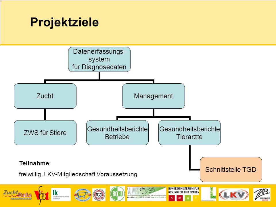 Projektziele Teilnahme: freiwillig, LKV-Mitgliedschaft Voraussetzung