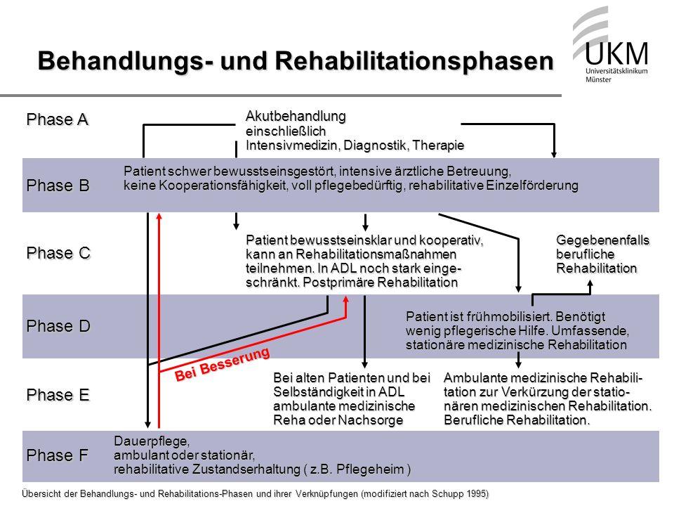Behandlungs- und Rehabilitationsphasen
