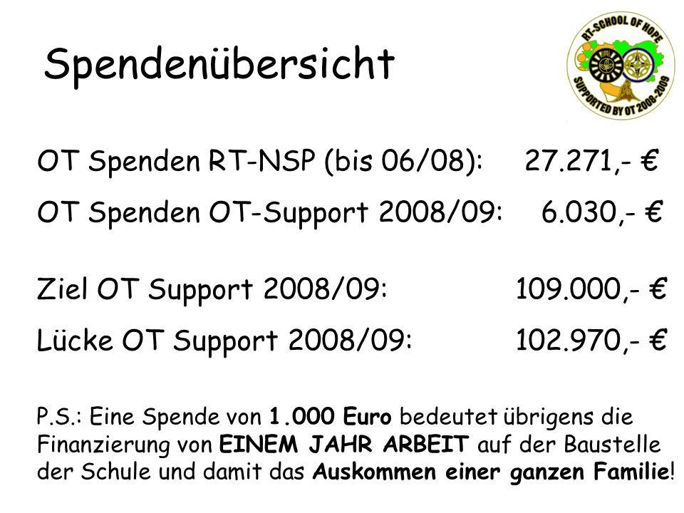 Spendenübersicht OT Spenden RT-NSP (bis 06/08): 27.271,- €