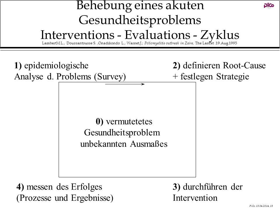 Behebung eines akuten Gesundheitsproblems Interventions - Evaluations - Zyklus