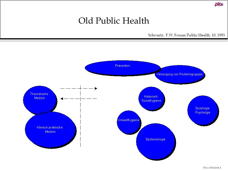 Old Public Health Schwartz, F.W. Forum Public Health, 10, 1995