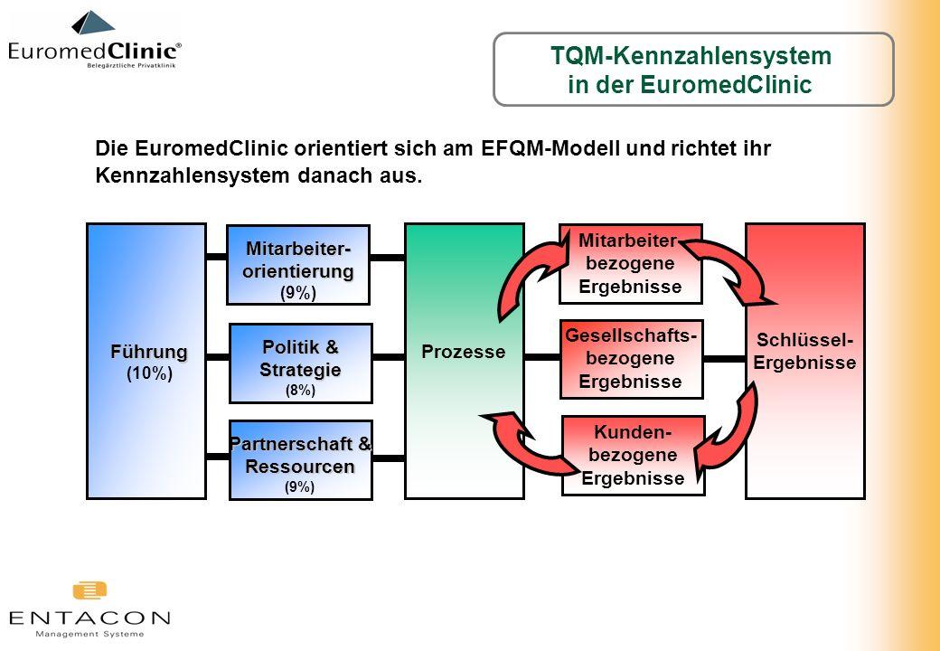 TQM-Kennzahlensystem in der EuromedClinic