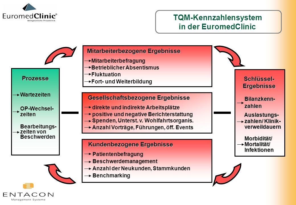 TQM-Kennzahlensystem Schlüssel-Ergebnisse
