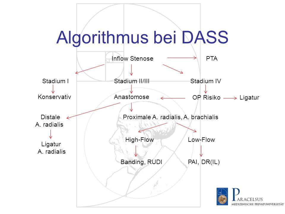 Algorithmus bei DASS Inflow Stenose PTA Stadium I Stadium II/III