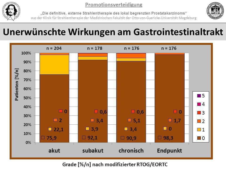 Promotionsverteidigung Unerwünschte Wirkungen am Gastrointestinaltrakt
