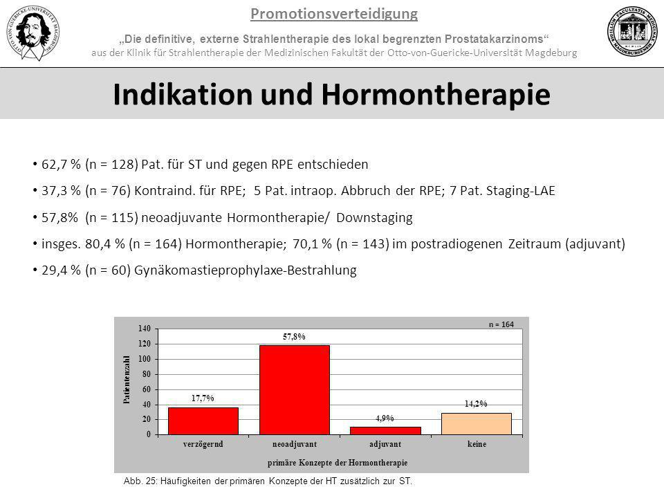 Promotionsverteidigung Indikation und Hormontherapie