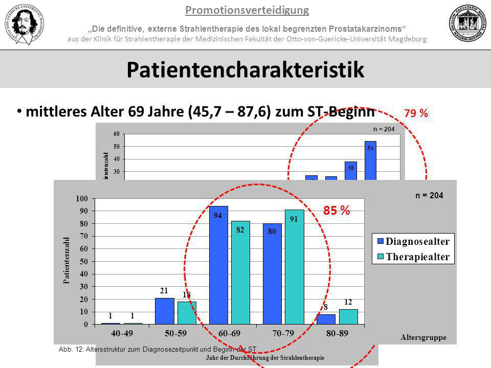 Promotionsverteidigung Patientencharakteristik