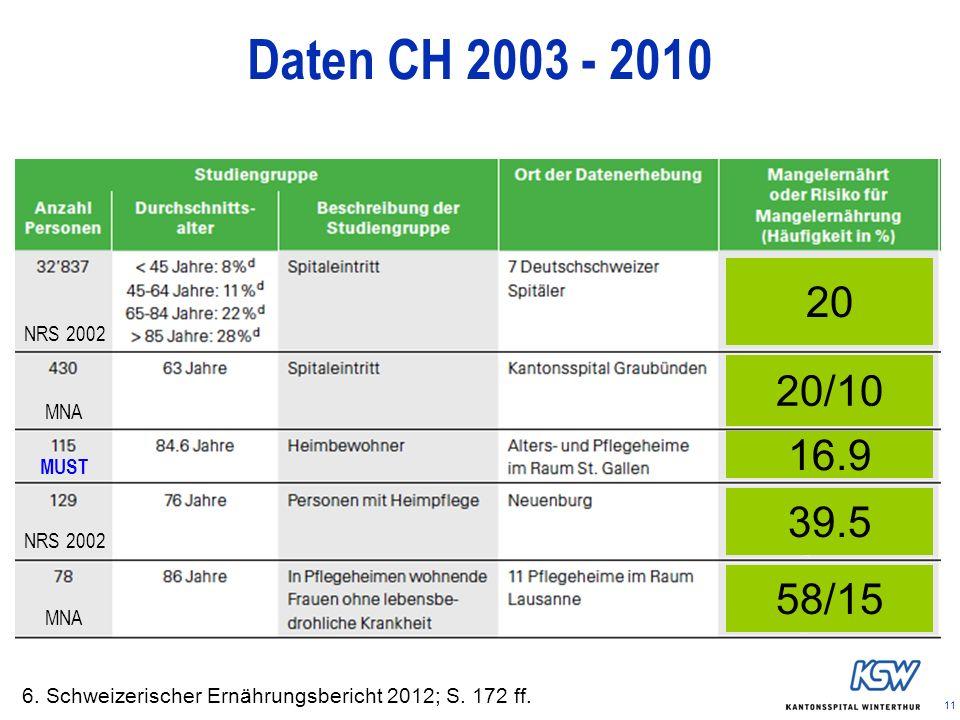 Daten CH 2003 - 2010 20 20/10 16.9 39.5 58/15 NRS 2002 MNA MUST