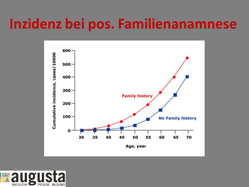 Inzidenz bei pos. Familienanamnese