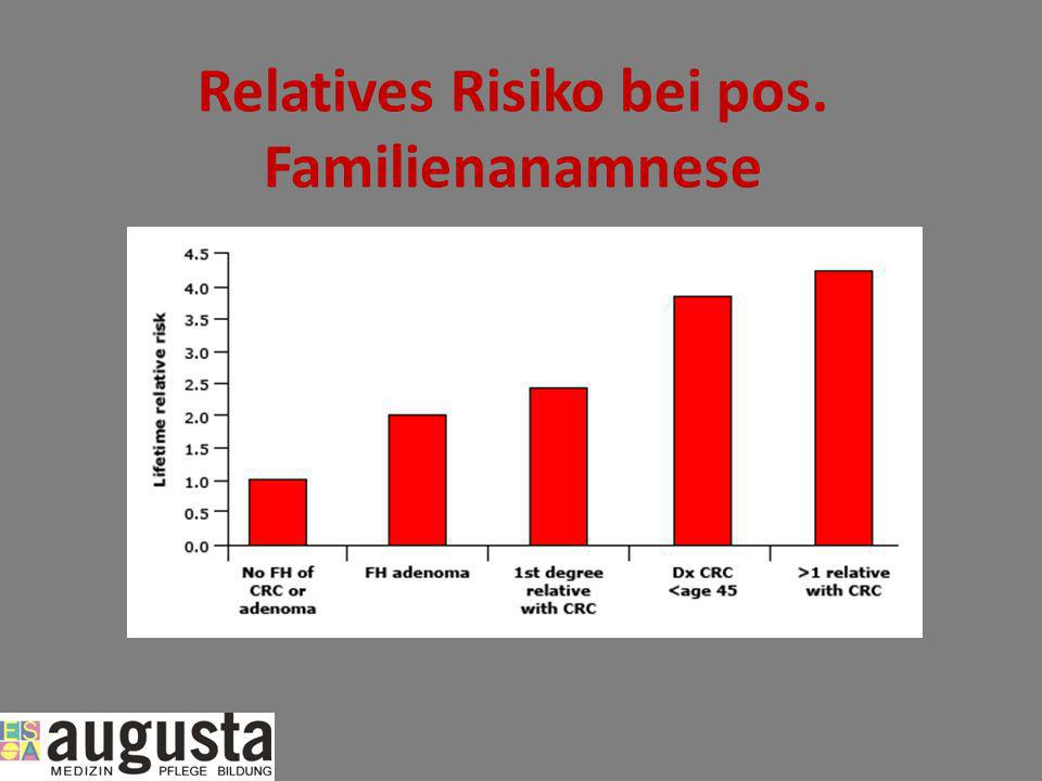 Relatives Risiko bei pos. Familienanamnese