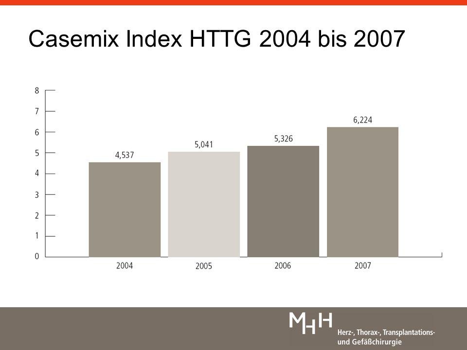 Casemix Index HTTG 2004 bis 2007