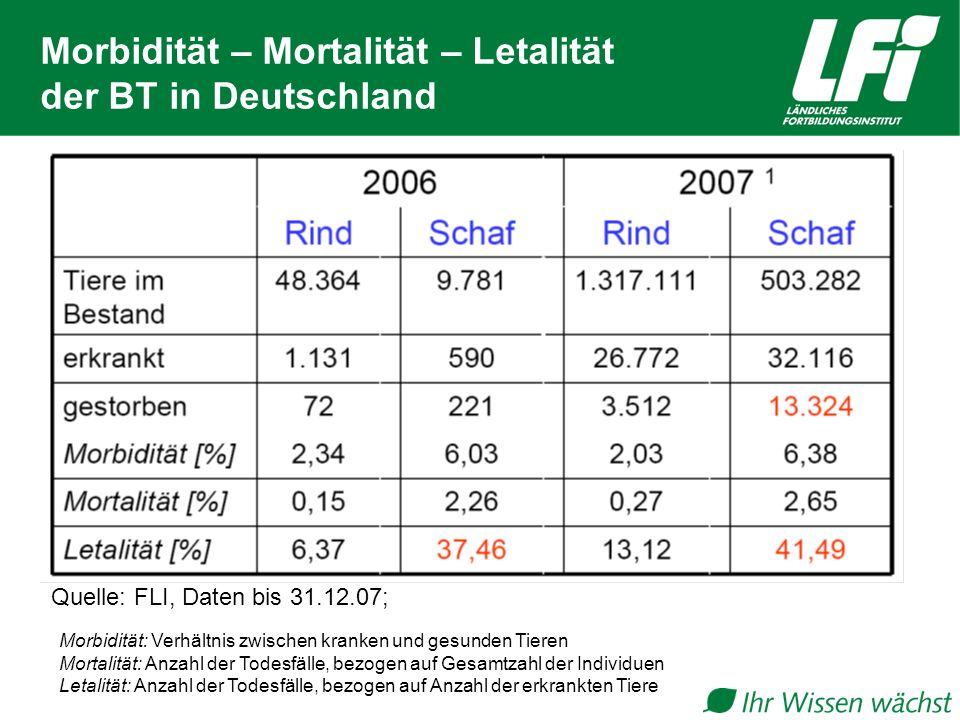 Morbidität – Mortalität – Letalität der BT in Deutschland
