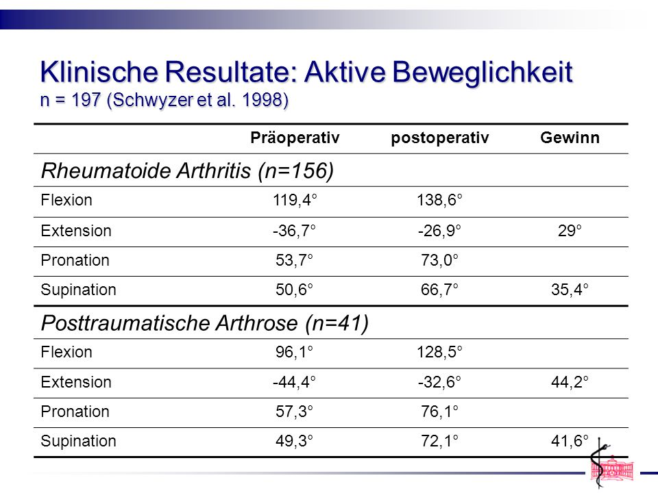 Klinische Resultate: Aktive Beweglichkeit n = 197 (Schwyzer et al
