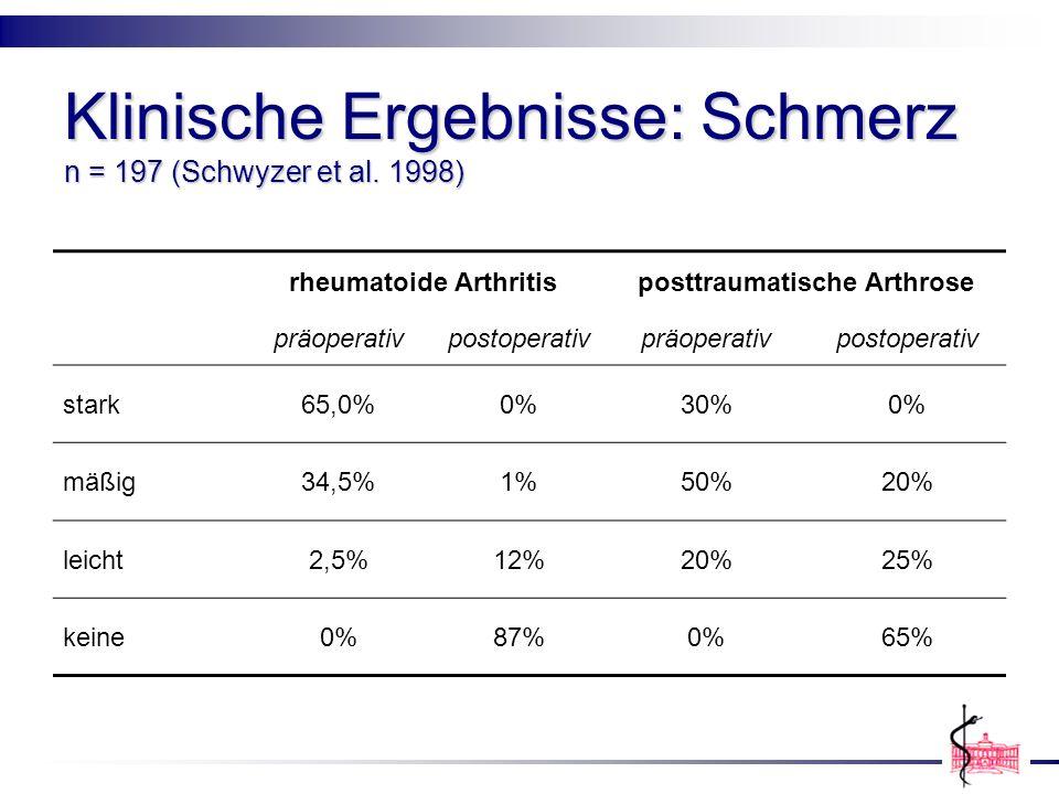 Klinische Ergebnisse: Schmerz n = 197 (Schwyzer et al. 1998)