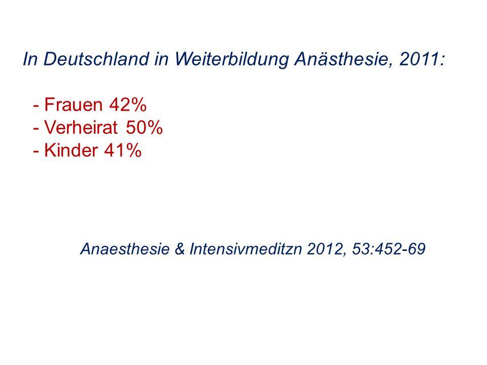 In Deutschland in Weiterbildung Anästhesie, 2011: - Frauen 42%