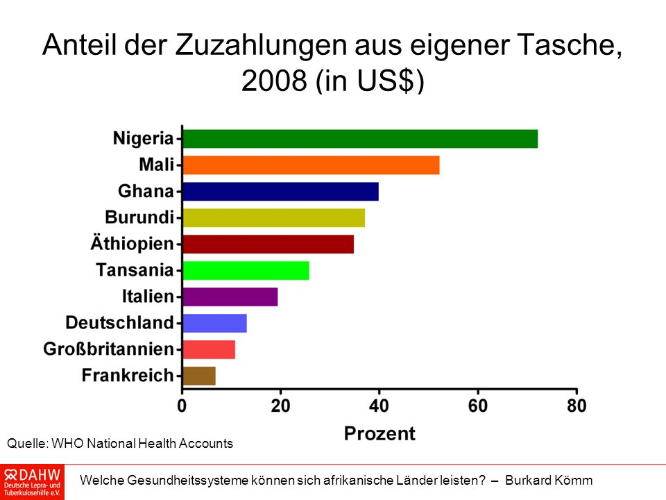 Anteil der Zuzahlungen aus eigener Tasche, 2008 (in US$)