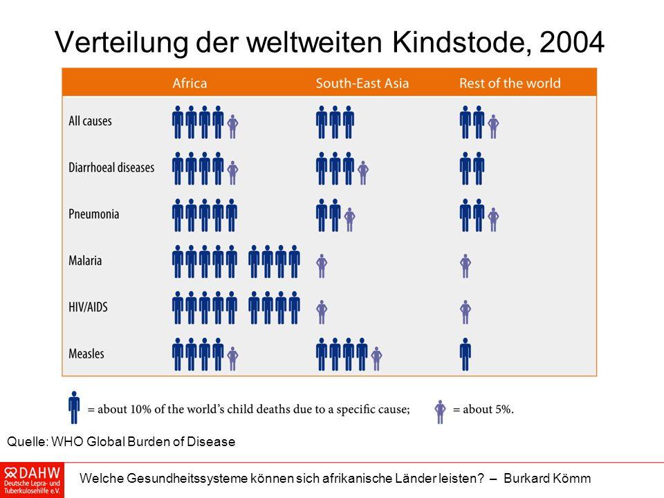 Verteilung der weltweiten Kindstode, 2004