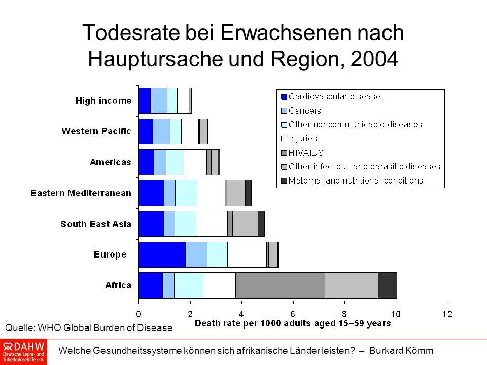 Todesrate bei Erwachsenen nach Hauptursache und Region, 2004
