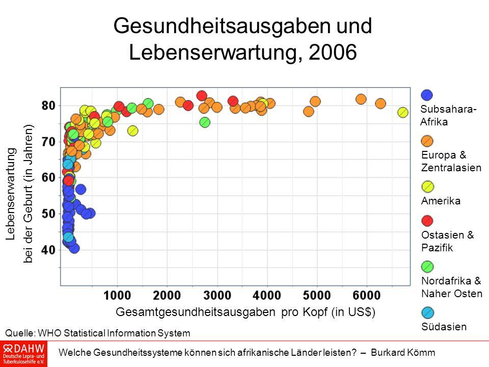 Gesundheitsausgaben und Lebenserwartung, 2006