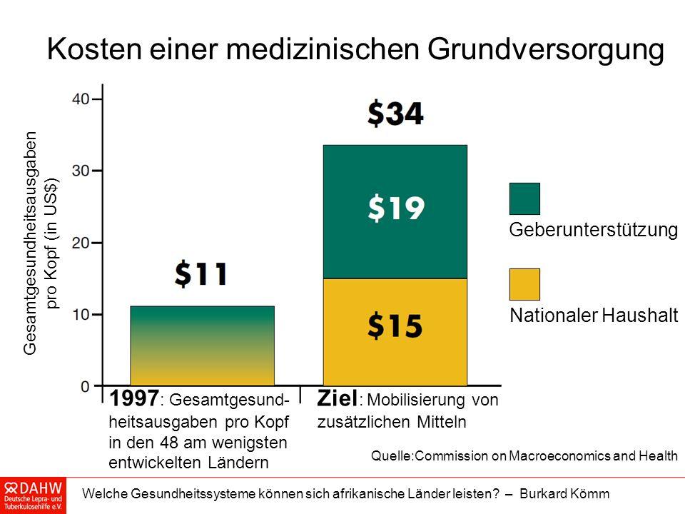 Kosten einer medizinischen Grundversorgung