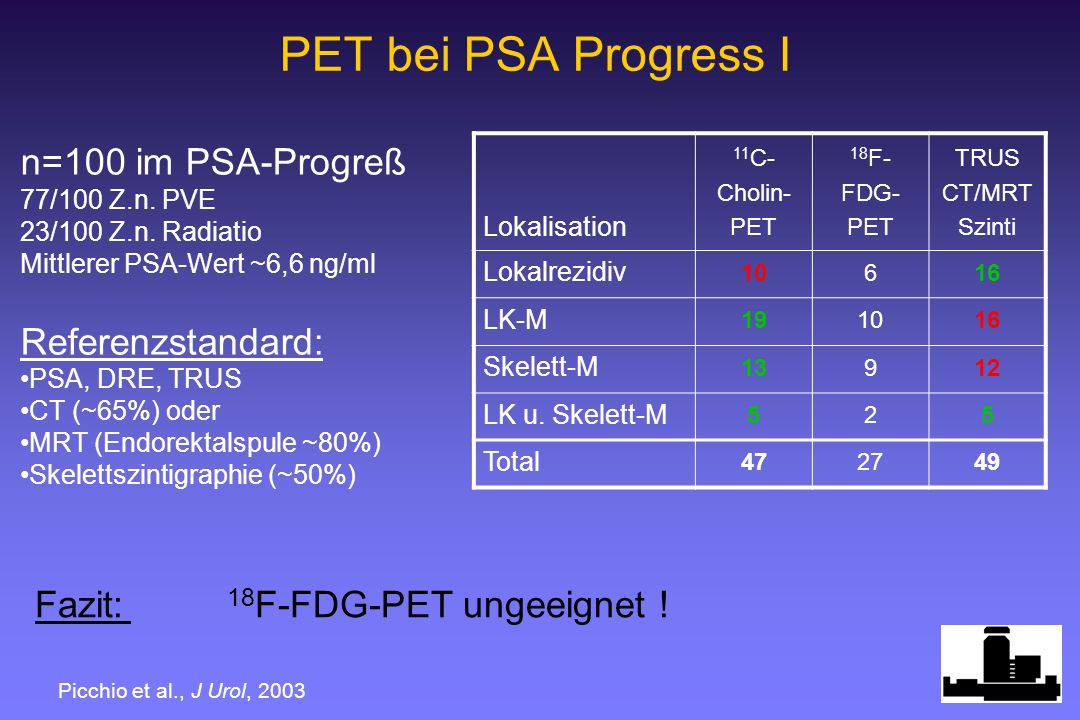 PET bei PSA Progress I n=100 im PSA-Progreß Referenzstandard: