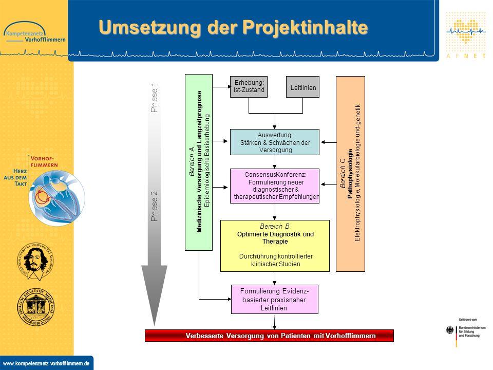 Umsetzung der Projektinhalte