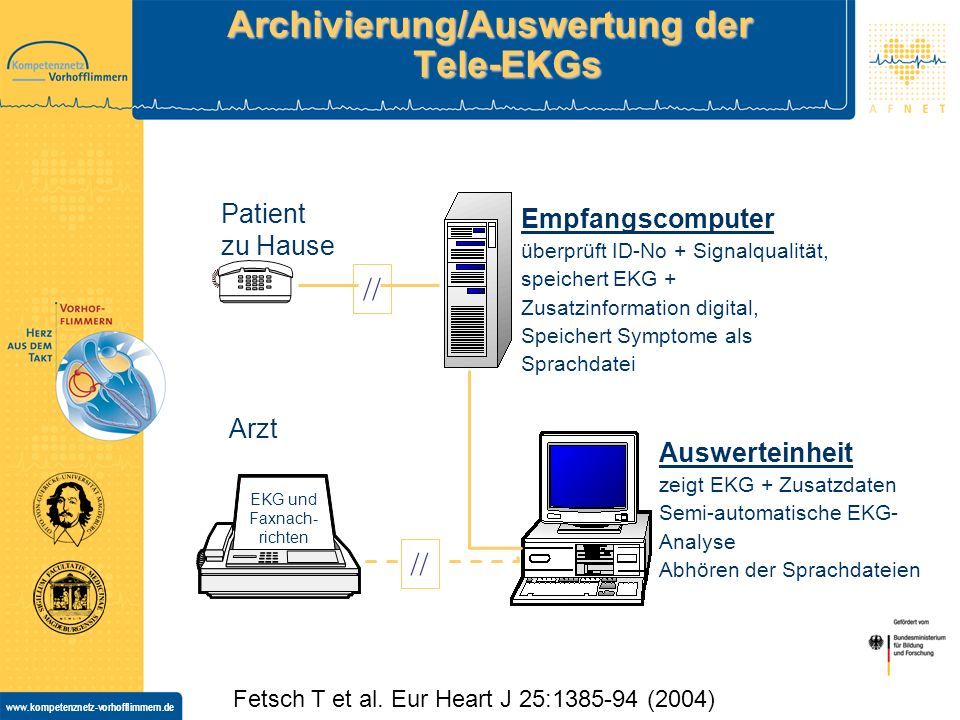 Archivierung/Auswertung der Tele-EKGs