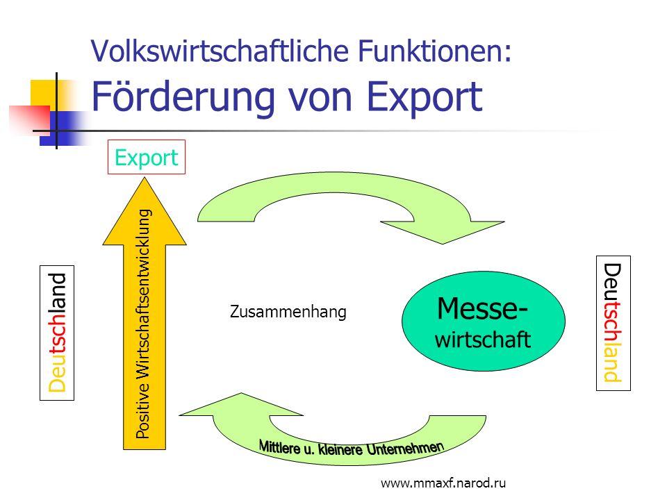 Volkswirtschaftliche Funktionen: Förderung von Export