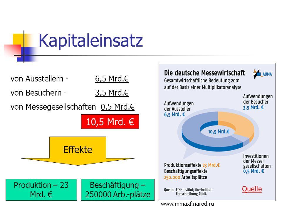 Beschäftigung – 250000 Arb.-plätze
