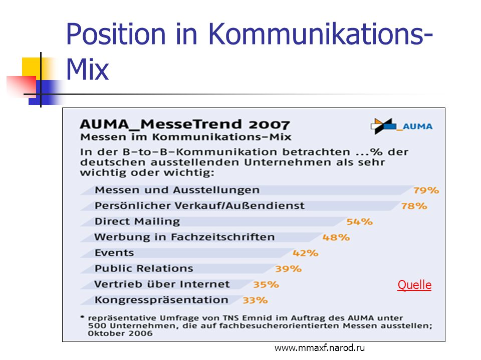 Position in Kommunikations-Mix