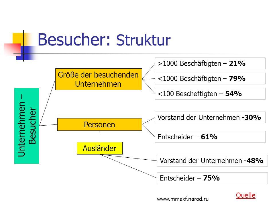 Besucher: Struktur Unternehmen – Besucher