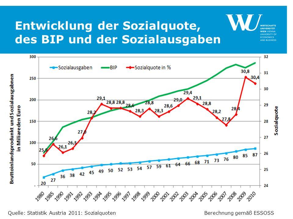 Entwicklung der Sozialquote, des BIP und der Sozialausgaben