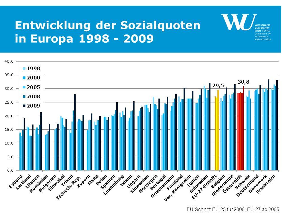 Entwicklung der Sozialquoten in Europa 1998 - 2009