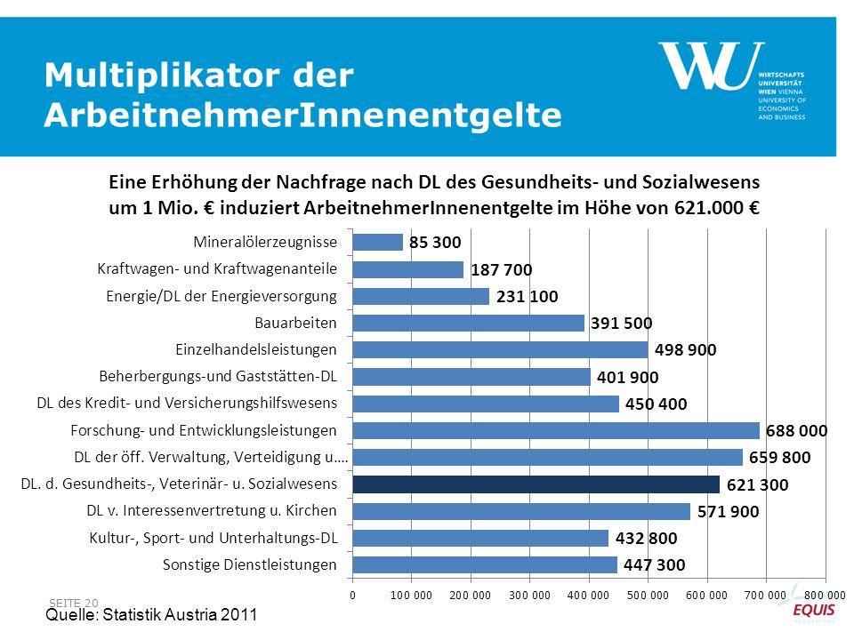 Multiplikator der ArbeitnehmerInnenentgelte